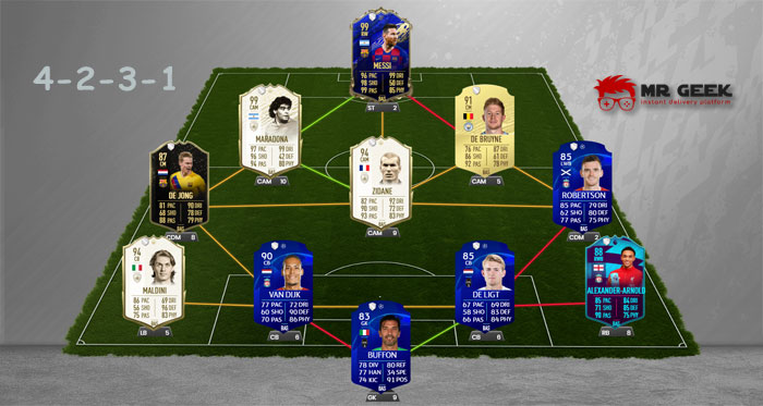 FIFA Formations Best Team 4-2-3-1 Narrow