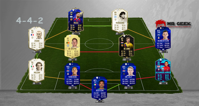 Best FUT 20 Formation 442 4-4-2
