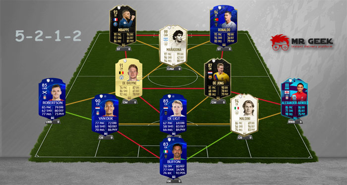 FIFA Best Formation 5212 5-2-1-2
